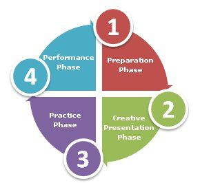 stages of instructional design