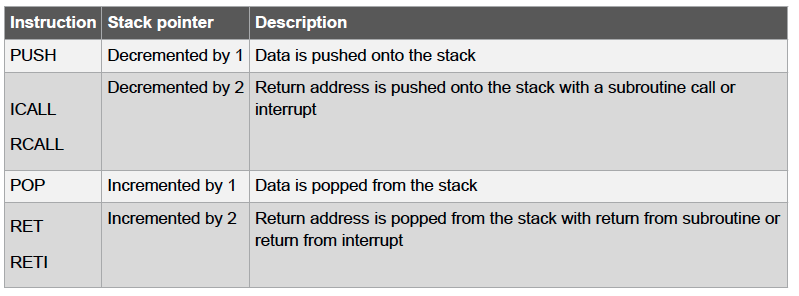 stack machine instruction set